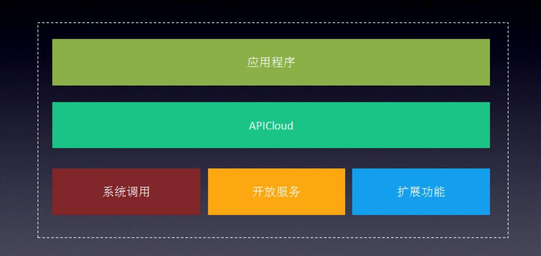 APICloud平台定位