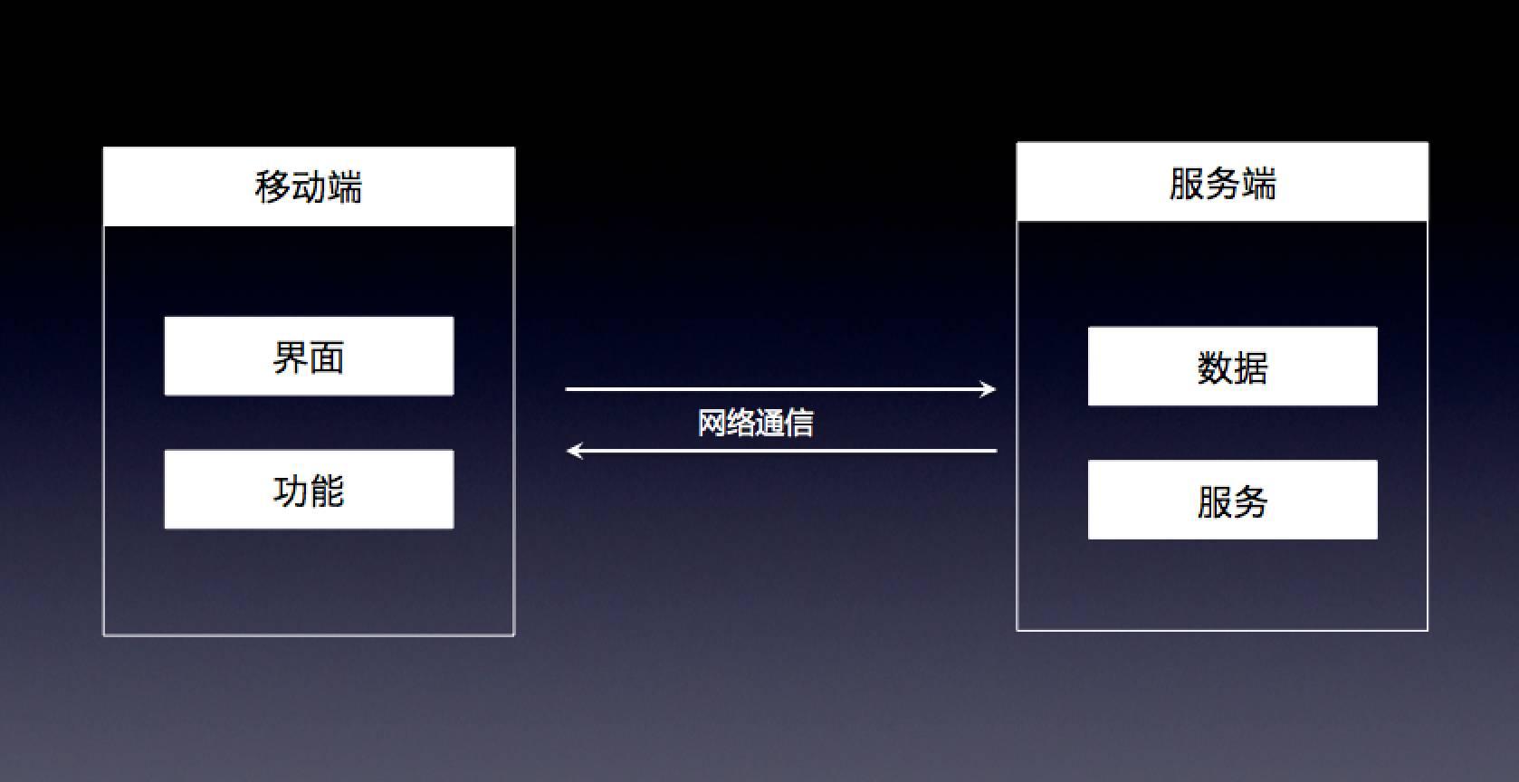 APICloud应用架构设计